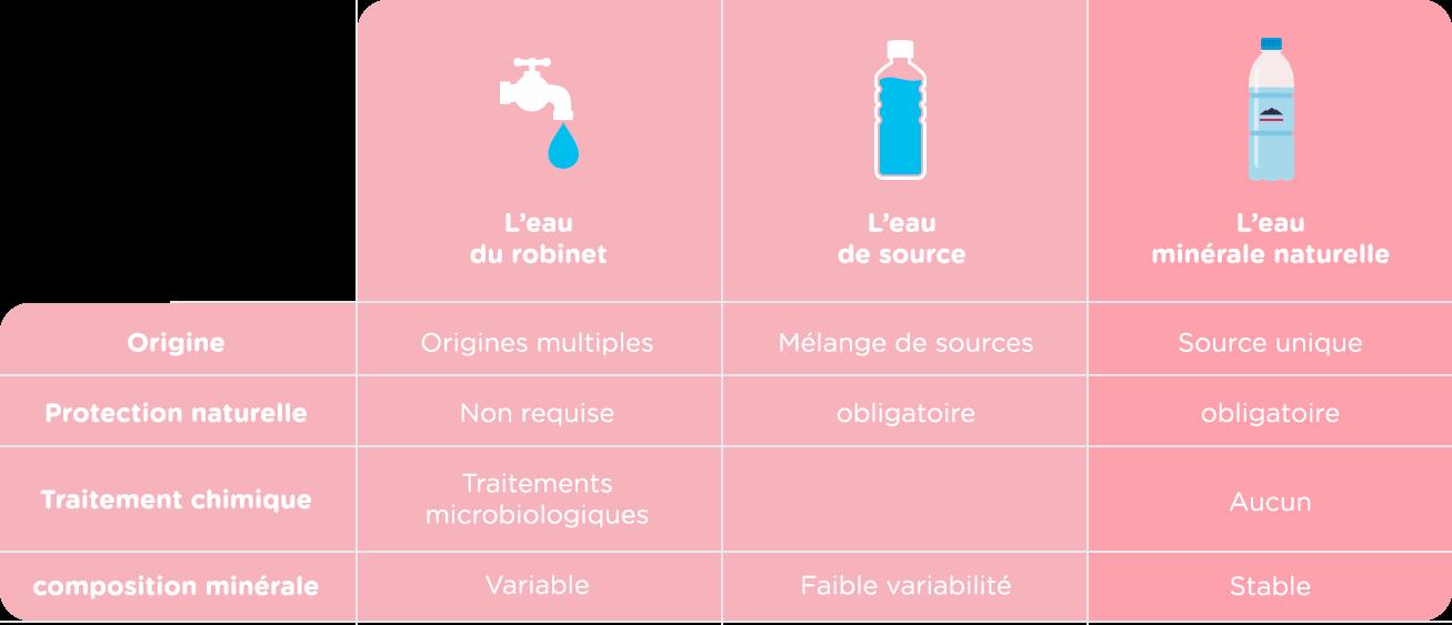 Tableau des eaux:  robinet, de source, minérale naturelle
