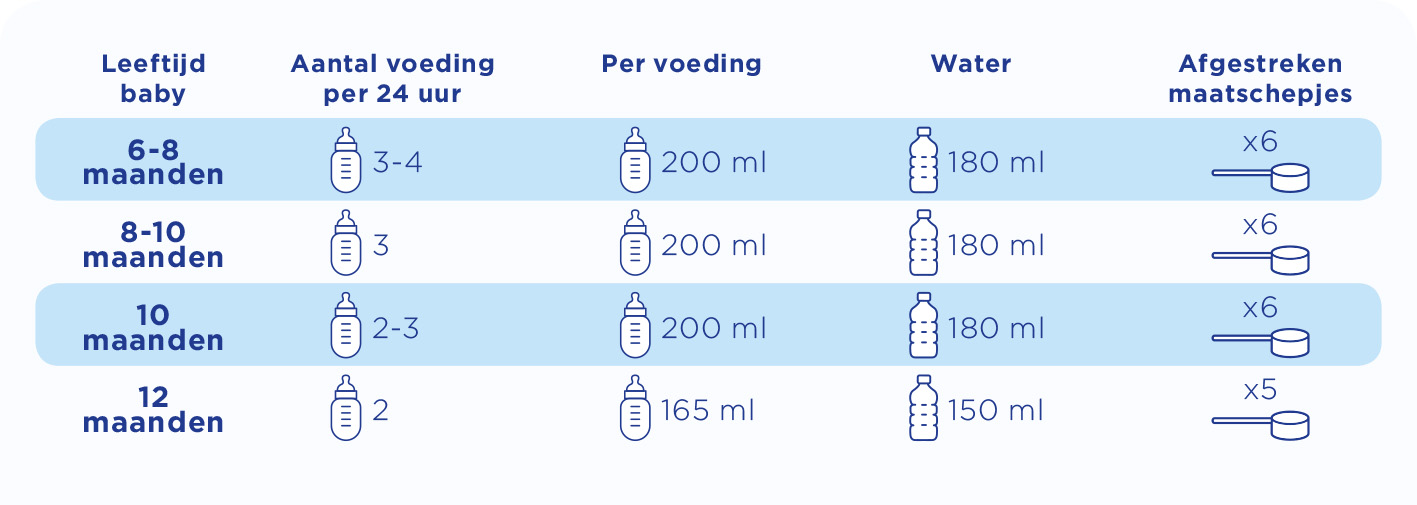 flesvoeding schema