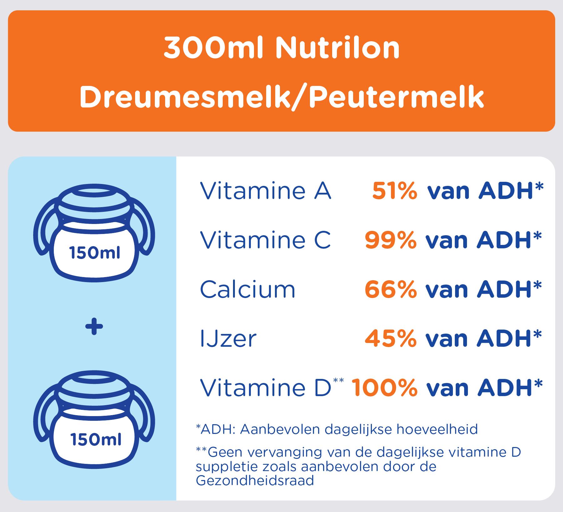Nutrilon dreumesmelk en peutermelk aanbevolen dagelijkse hoeveelheid