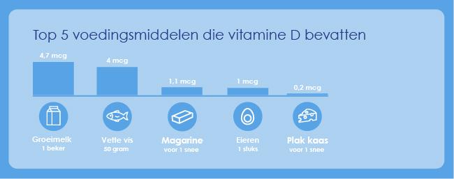 top 5 voedingsmiddelen die vitamine D bevatten