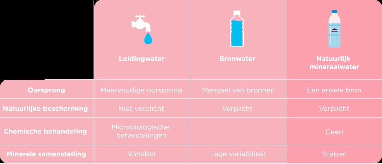 Leidingwater, bronwater, natuurlijk mineraalwater