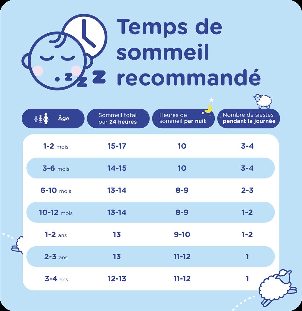 Temps de sommeil recommandé pour l'enfant