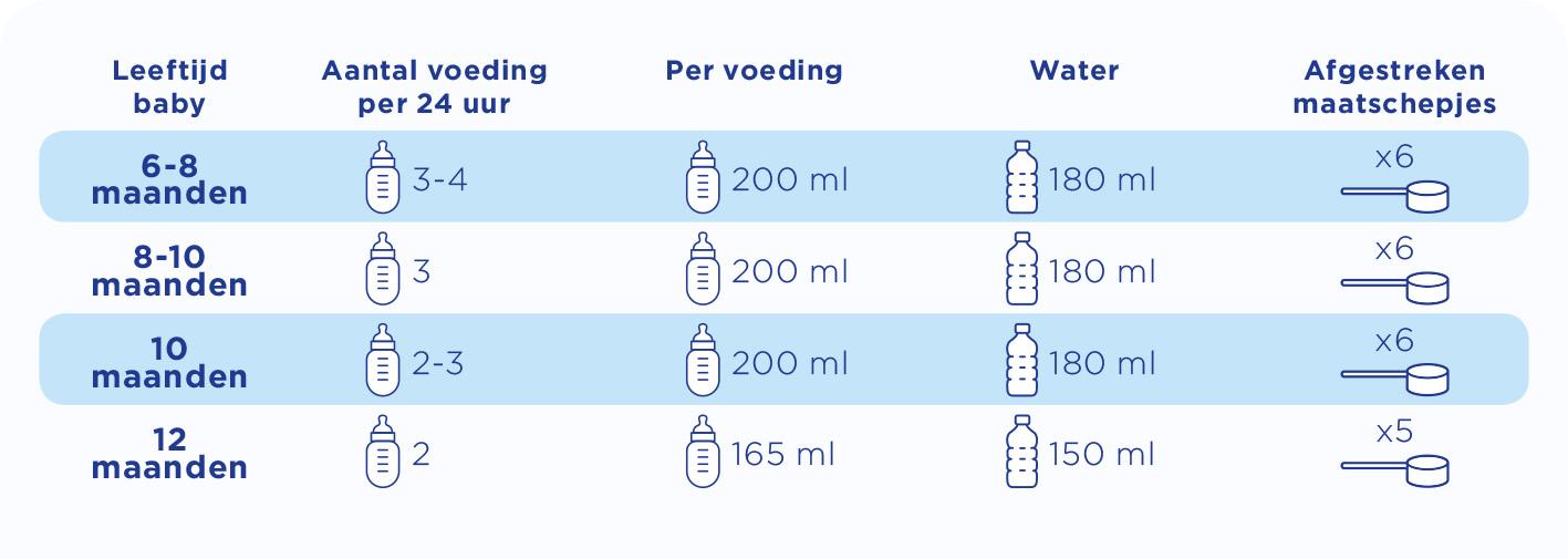 voedingstabel Nutricia hoeveel melk na 6 maanden