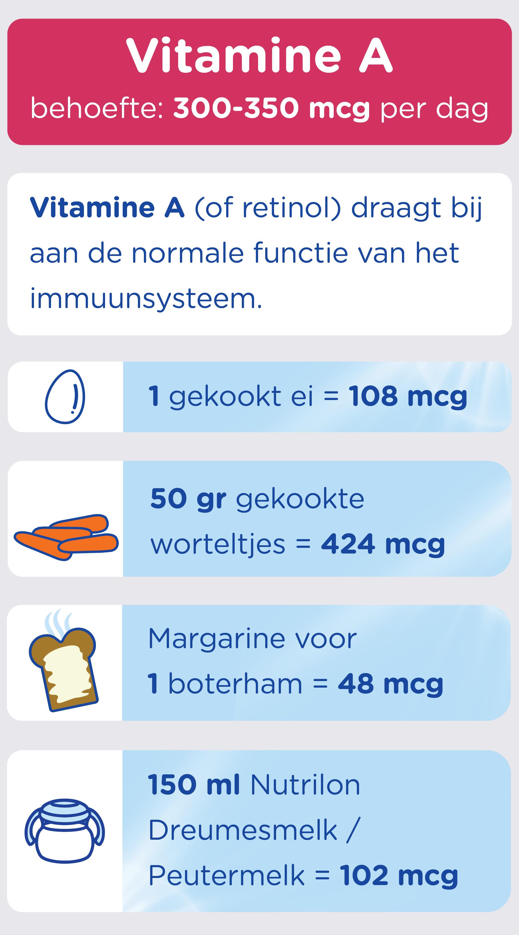 vitamine a behoefte van peuters